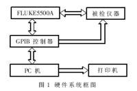 数字示波器自动检定系统介绍