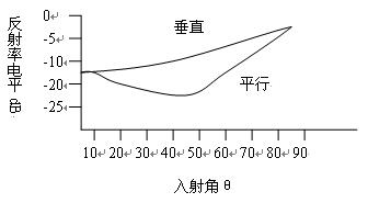 微波暗箱反射率电平分析测量
