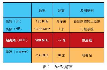 如何利用FPGA时时彩一条龙源码射频读卡器