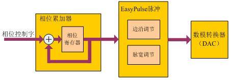 浅析鼎阳科技信号发生器EasyPulse技术