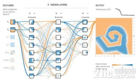 图:Orion AI在神经网络上多次迭代得到最佳方案