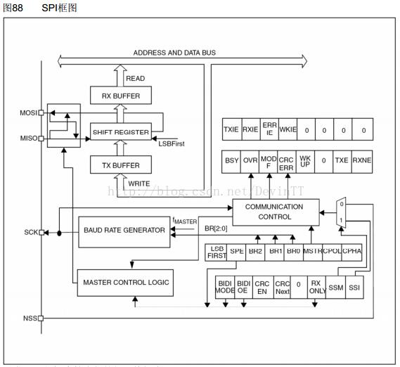 stm8s开发(七) SPI的使用:SPI主机通信!