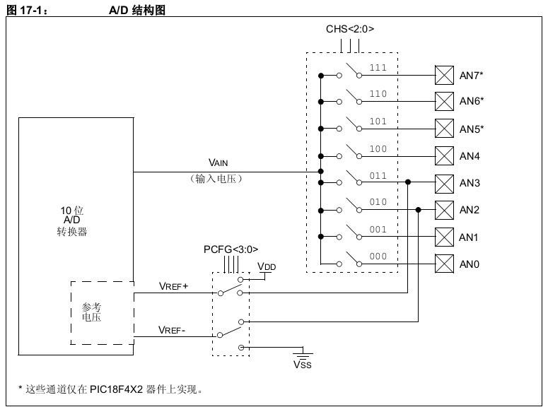 PIC452之A/D模数转换