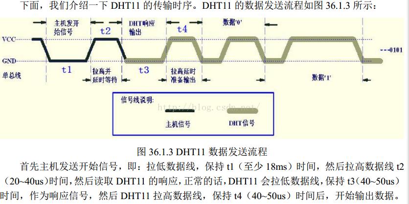 基于STM8的DHT11温湿度传感器的驱动代码设计