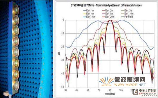 一种精确测量5G蜂窝网络的新方法