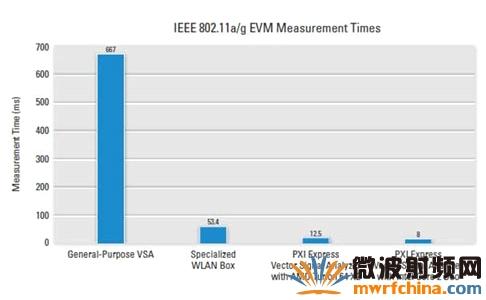 RF软件定义仪器突破传统机箱限制 实现高性能射频测试