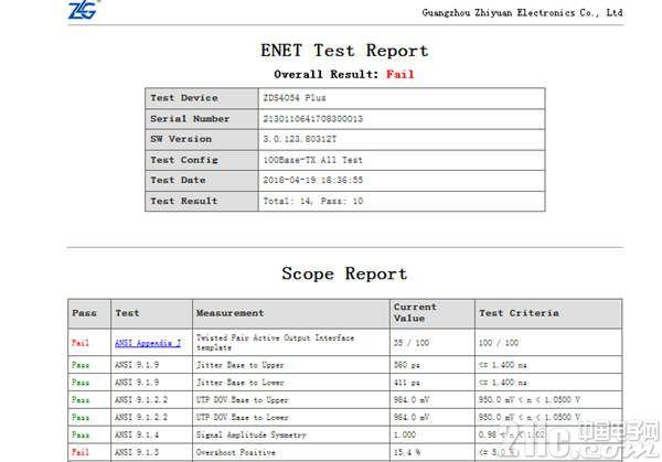 图6 整体测试的网页报表