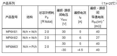 ROHM株式会社小型大功率封装MOSFET MPT6