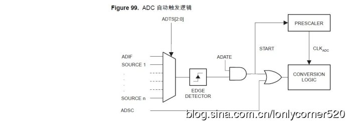 AVR单片机(学习ing)—(九)、ATMEGA16的模数转换器—01