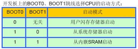 stm32 boot启动经验