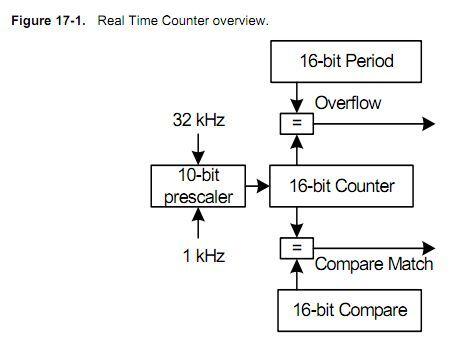 XMEGA128学习笔记6-实时时钟RTC