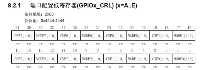 STM32F103模拟IIC