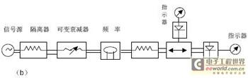 微波测量仪器和元件的认识