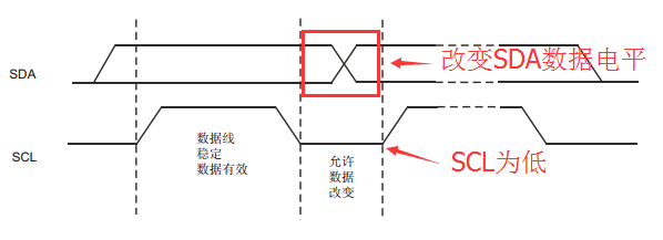 STM32F10x_模拟I2C读写EEPROM
