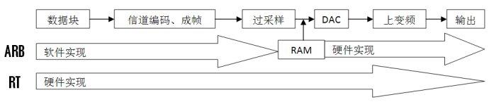 矢量信号源ARB和RealTime模式的区别