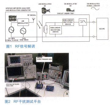 有效表征放大器干扰灵敏度的测试平台解决方案