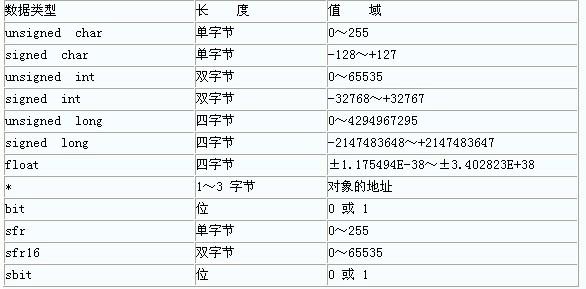 51中的C语言数据类型