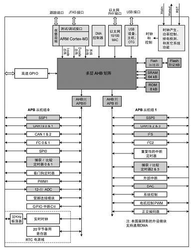 ARM Cortex M3系列GPIO口介绍(工作方式探讨)