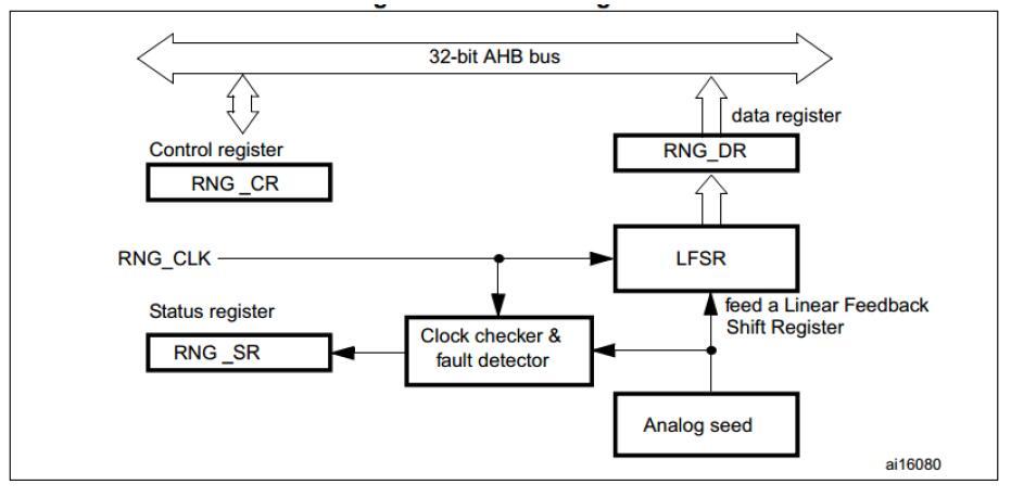 STM32F4学习笔记12——RNG随机数发生器