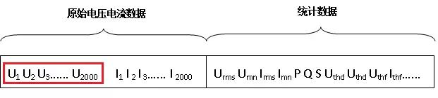 功率分析仪中的趋势图和波形图的异同