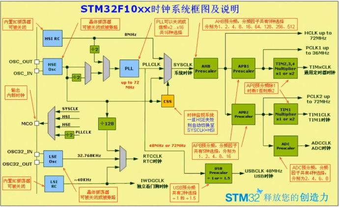 9. STM32的时钟系统