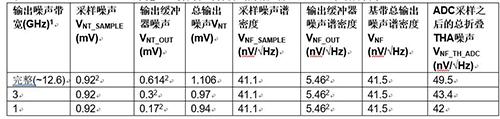 采样保持 (THA) 输出噪声的两个关键噪声分量