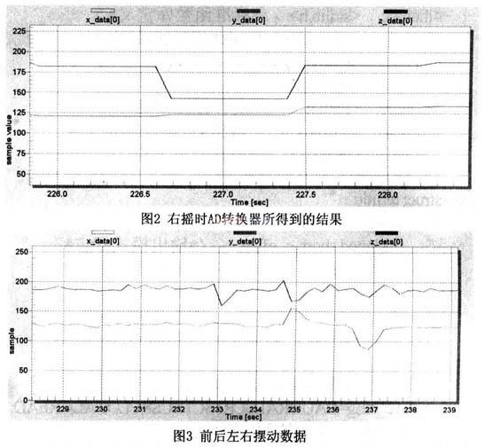 基于ARM720T的SEP4020嵌入式处理器的动作控制MP3的设计
