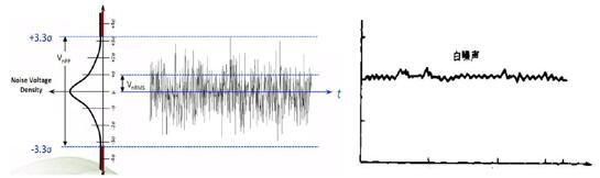 频谱分析仪那些事儿之显示平均噪声电平(DANL)
