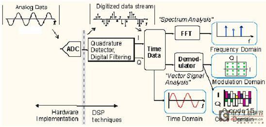 用宽带示波器进行雷达信号的矢量分析