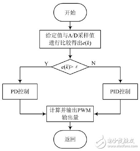 测试系统数字稳压电源设计方案