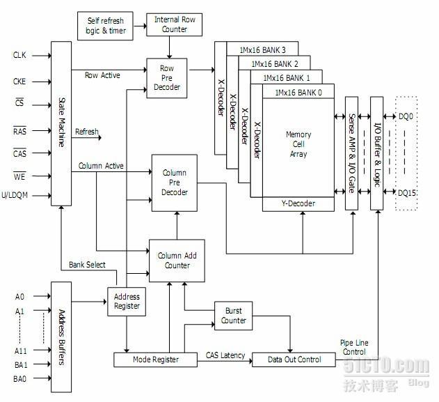 S3C2410 内存连接方法的深入研究