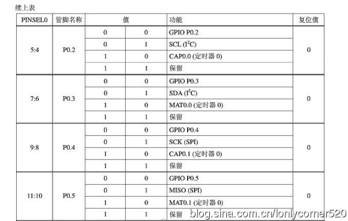 ARM7单片机(学习ing)—(一)、输入/输出端口GPIO编程—01