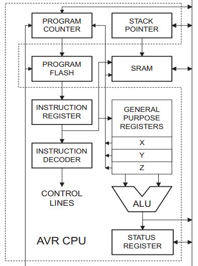 AVR汇编初探之一《AVR单片机的CPU内部结构》