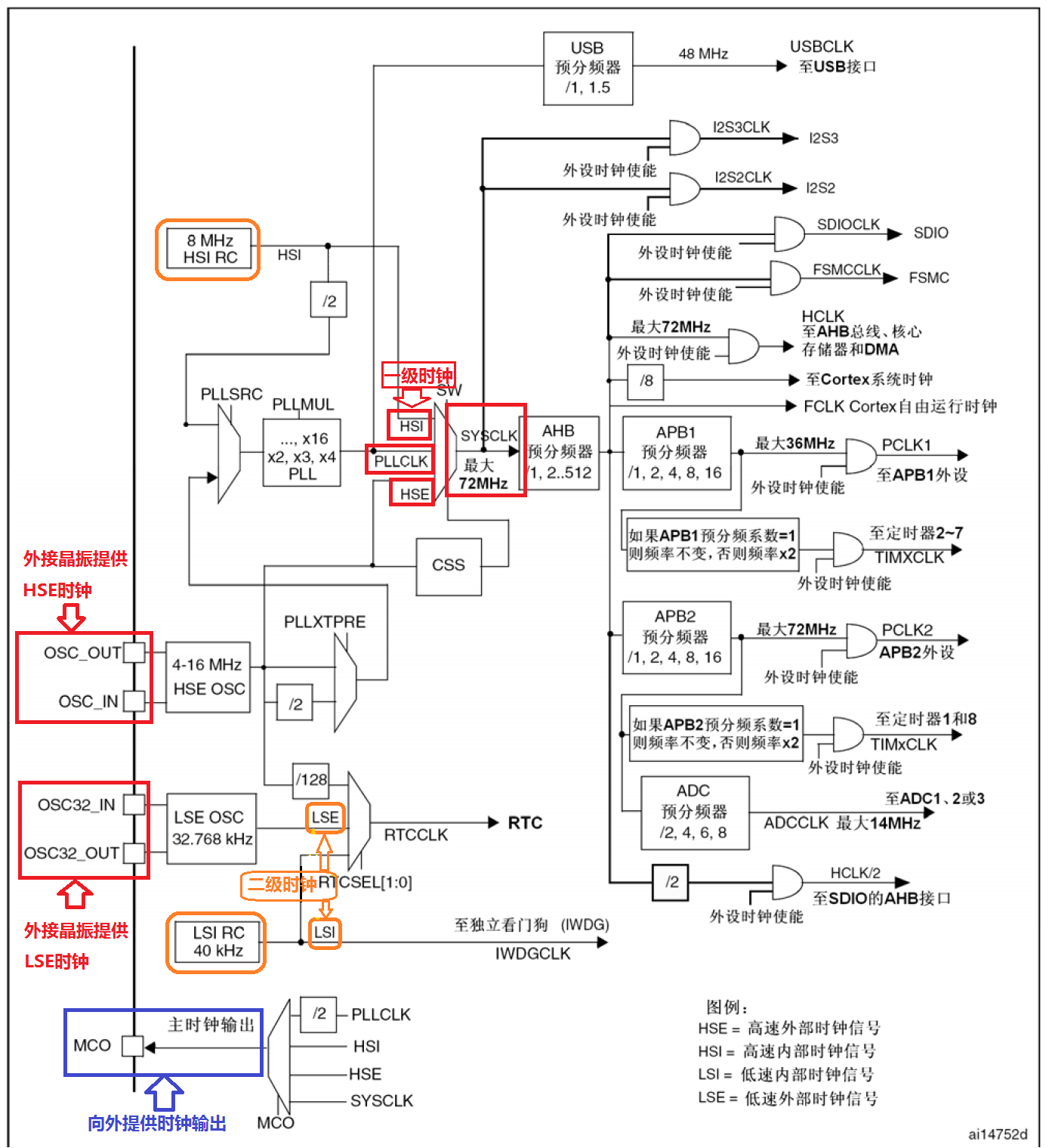Cotex-M3内核STM32F10XX系列时钟及其配置方法