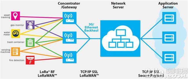 图 2 主机模块与从机模块组网流程图