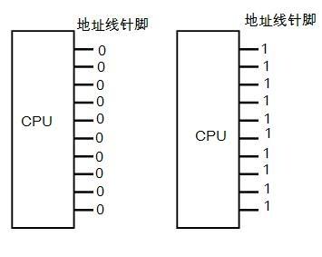 CPU对存储器的读写(一、地址总线)