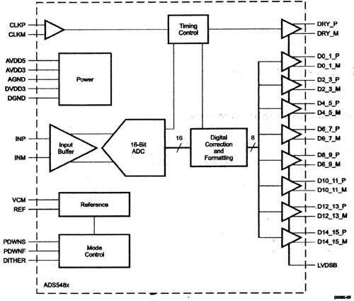 自动测试系统中的波形数字化示波器
