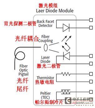 采用2602型源表进行激光二极管模组和VCSEL直流生产测试