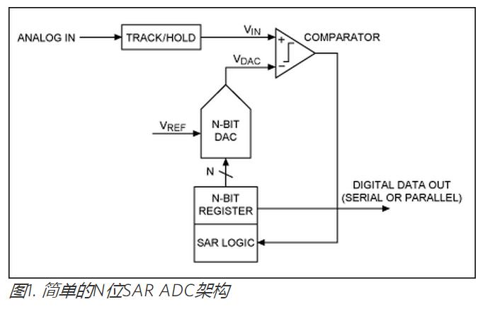 STM32 逐次逼近寄存器型(SAR)模拟数字转换器(ADC)