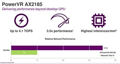 Imagination推出PowerVR AX2185和AX2145神经网络加