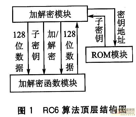 利用FPGA来实现RC6算法的设计与研究