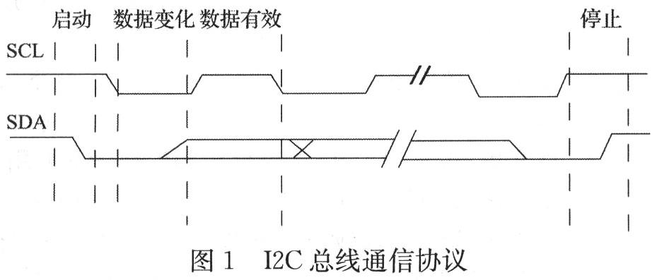 基于Nios II的AT24C02接口电路设计