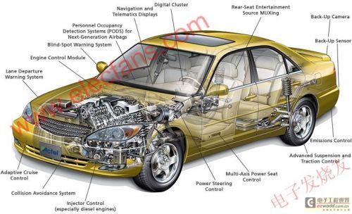 基于非易失性技术FPGA的低功耗汽车设计