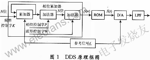 基于FPGA的DDS电路板检测仪信号发生器设计
