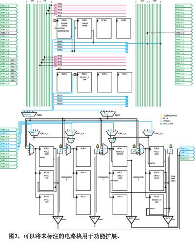 测量位置的PSoC微控制器与LVDT