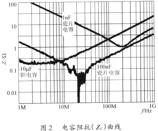 开关电源PCB排版基本要点分析