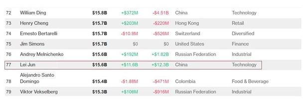 小米上市第二日:股价大涨,雷军身价达156亿美元全球第77位