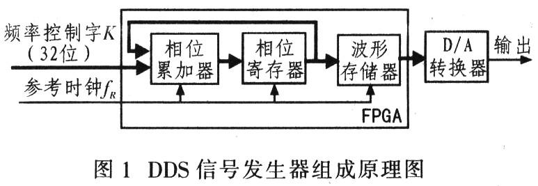 基于FPGA和DDS的信号源设计