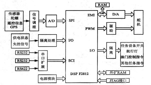 基于DSP的无人飞行器飞行控制系统设计