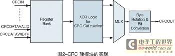 Xilinx Virtex-5 FPGA 中的CRC模块
